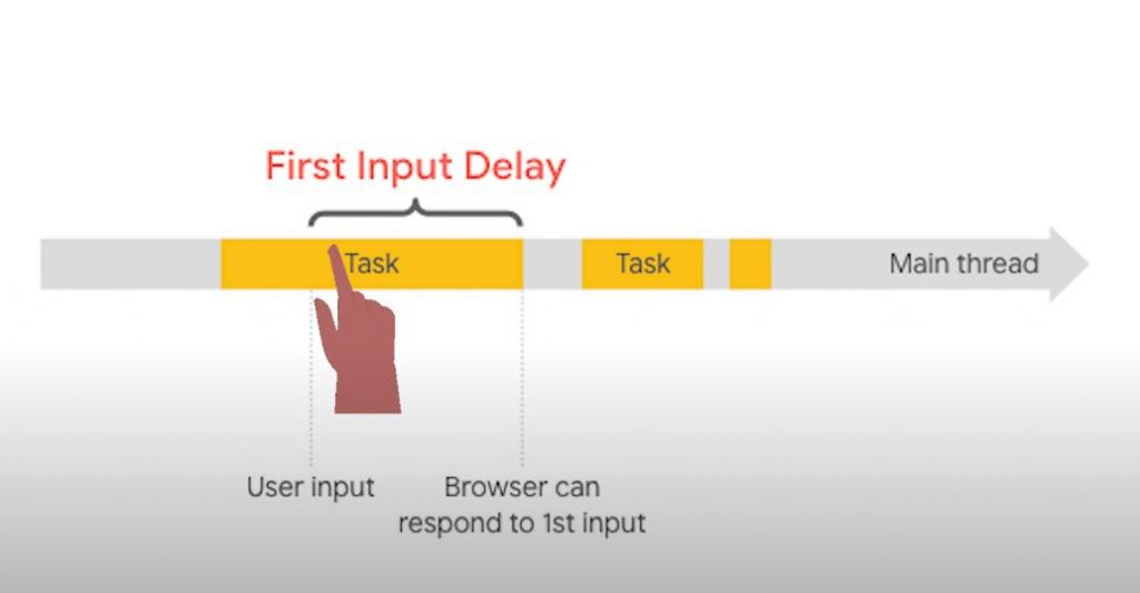 First Input Delay explanation